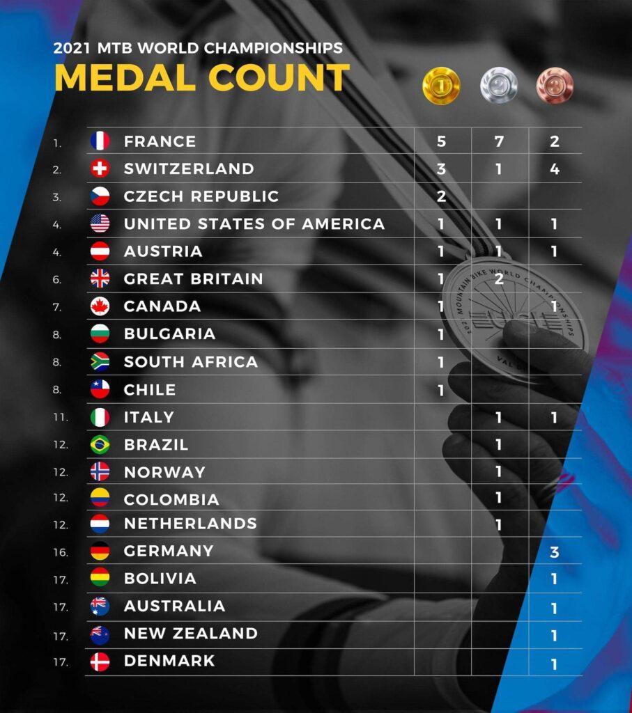 Medaillenspiegel XCO U23 WM Val di Sole 2021